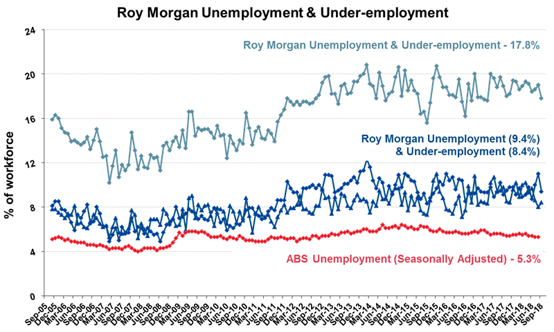 Roy Morgan Unemployment & Under-employment - September 2018 - 17.8%